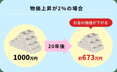 「①インフレで1000万円の価値はどうなるか」イメージ画像