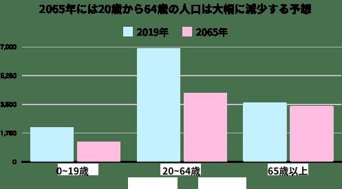 「①日本は人口縮小で経済が落ち込む」イメージ画像