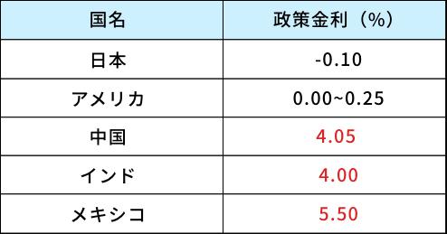 「②日本円よりも外貨の方が高利回り」イメージ画像