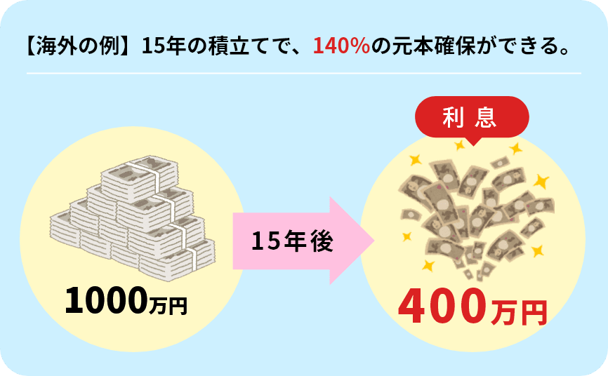 「①日本の保険の利率は世界的に見て低い!」イメージ画像