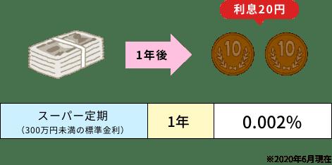 「①100万円を1年間預けて…利息は20円!」イメージ画像