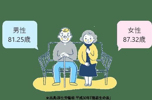 「①男女別の日本人の平均寿命」イメージ画像